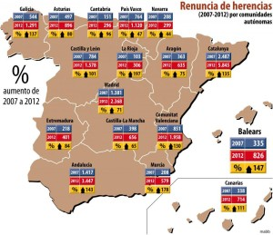 #renuncia de herencias